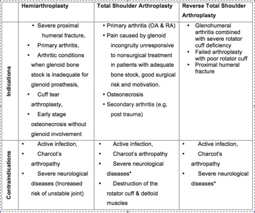 Total Shoulder Replacement Morphopedics